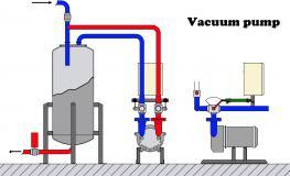 Vacuums Pump System